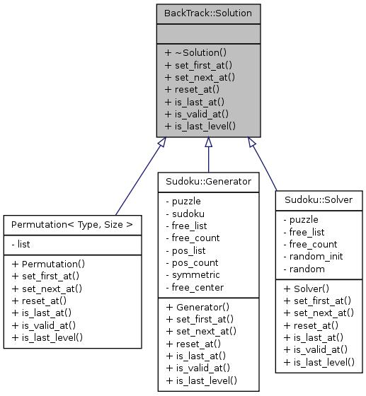 VDR plugin 'Sudoku': BackTrack::Solution Class Reference