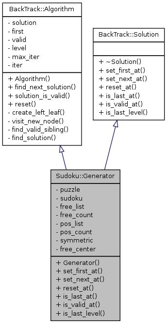 VDR plugin 'Sudoku': Sudoku::Generator Class Reference