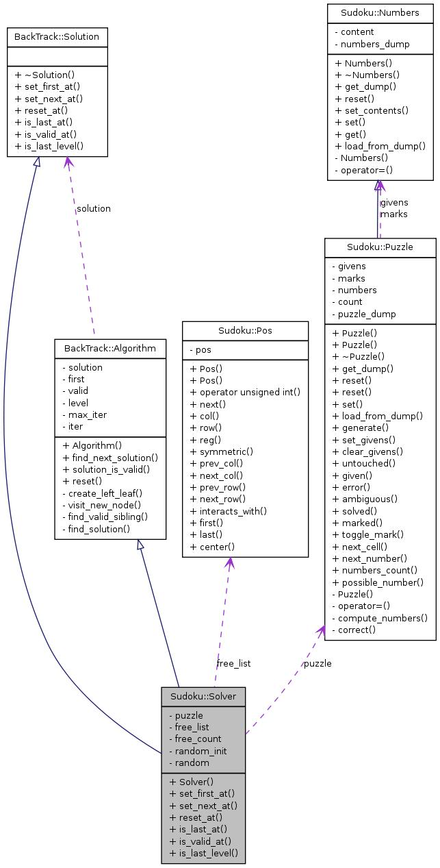 Vdr plugin sudoku sudokusolver class reference collaboration graph ccuart Images